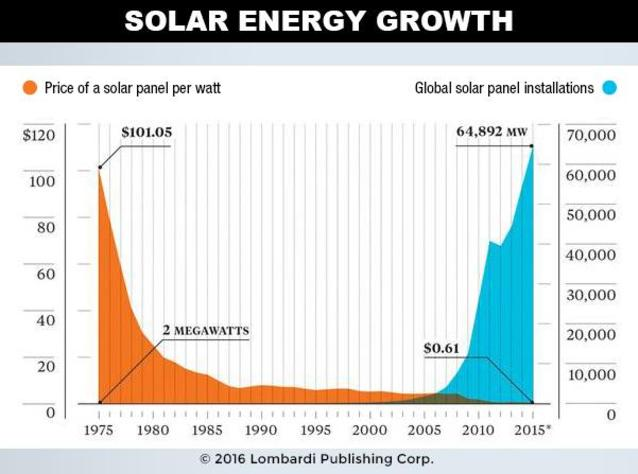 solar-energy-growth